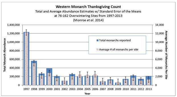 western_monarch_data_2013